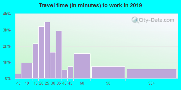 95621 zip code travel time to work (commute)