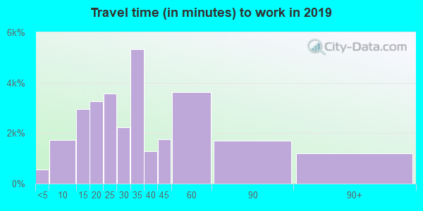 95624 zip code travel time to work (commute)