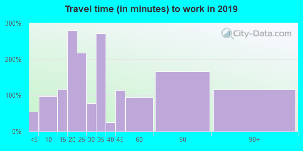 95627 zip code travel time to work (commute)