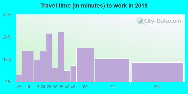 95632 zip code travel time to work (commute)