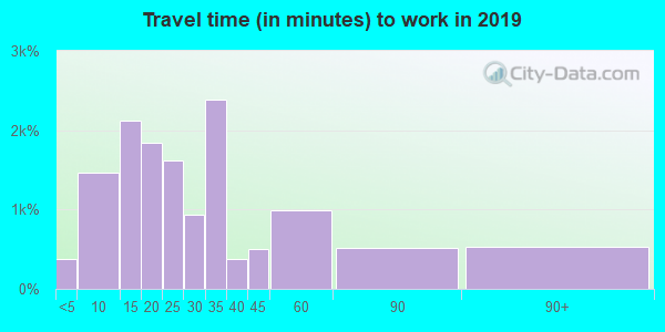 95661 zip code travel time to work (commute)