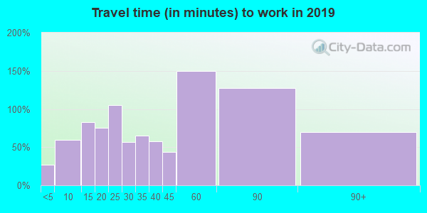 95669 zip code travel time to work (commute)