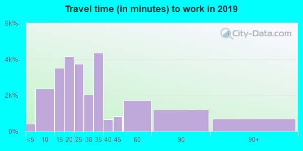 95670 zip code travel time to work (commute)