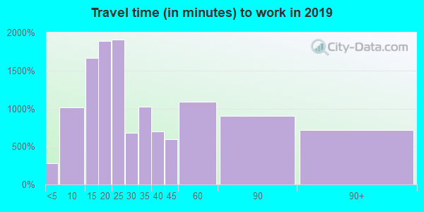 95682 zip code travel time to work (commute)