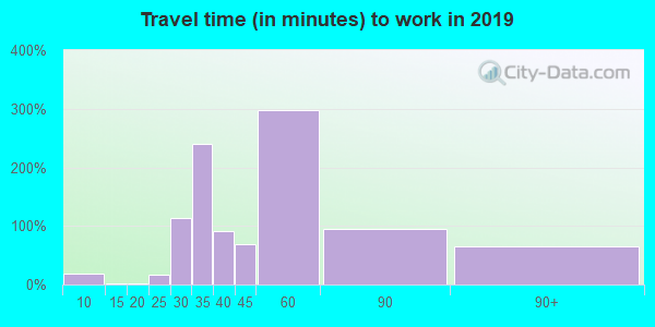 95684 zip code travel time to work (commute)