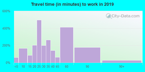 95692 zip code travel time to work (commute)