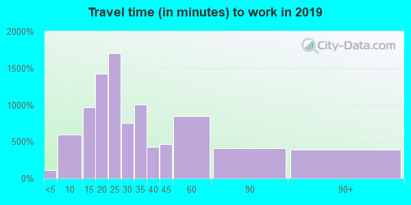 95746 zip code travel time to work (commute)