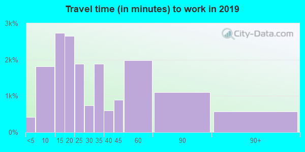 95765 zip code travel time to work (commute)