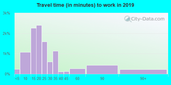 95818 zip code travel time to work (commute)