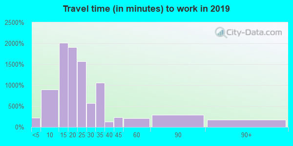 95819 zip code travel time to work (commute)
