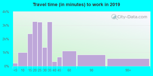 95822 zip code travel time to work (commute)