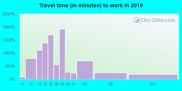 95827 zip code travel time to work (commute)