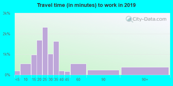 95841 zip code travel time to work (commute)