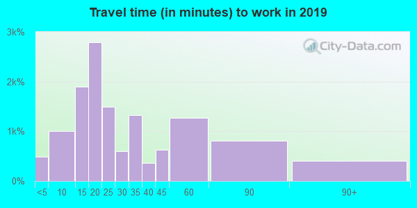 95901 zip code travel time to work (commute)
