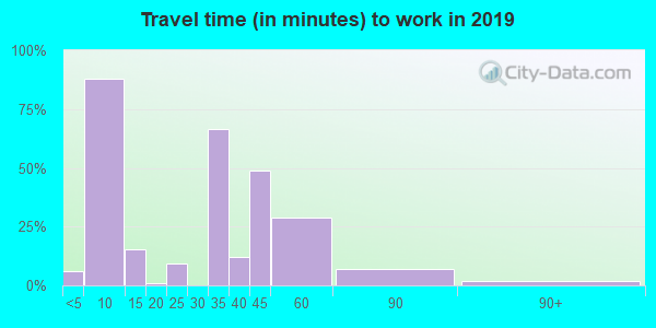 95922 zip code travel time to work (commute)