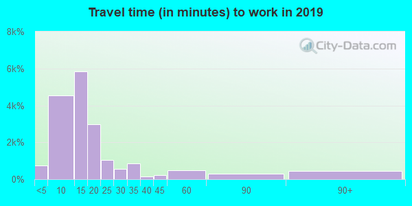 95926 zip code travel time to work (commute)