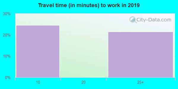 95934 zip code travel time to work (commute)