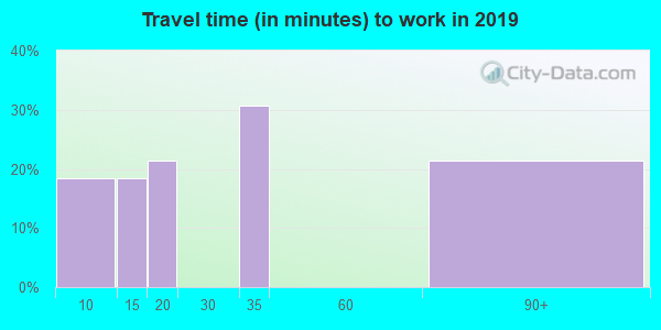 95950 zip code travel time to work (commute)
