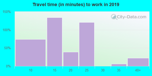 95968 zip code travel time to work (commute)