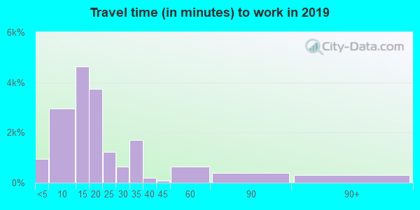 95973 zip code travel time to work (commute)
