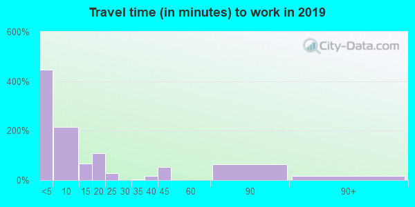 96020 zip code travel time to work (commute)