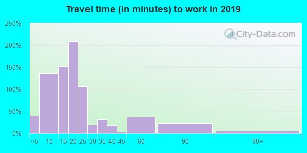 96025 zip code travel time to work (commute)