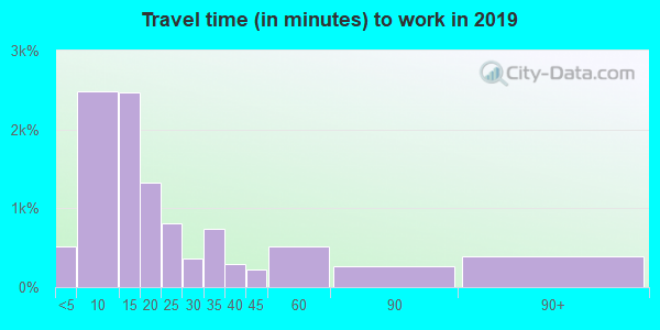 96080 zip code travel time to work (commute)