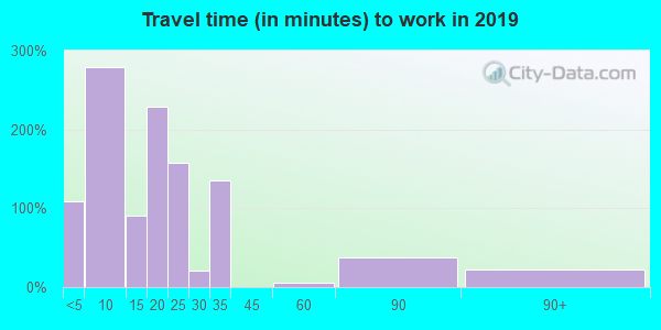 96145 zip code travel time to work (commute)
