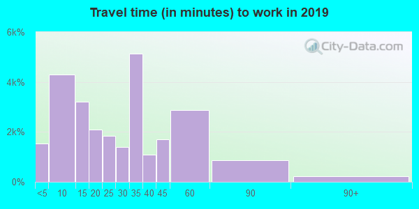 96734 zip code travel time to work (commute)