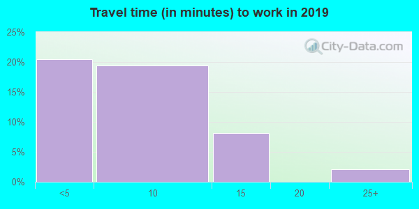 96742 zip code travel time to work (commute)