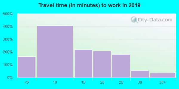 96763 zip code travel time to work (commute)