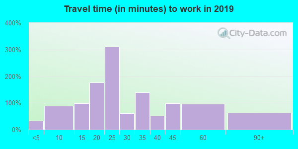 96779 zip code travel time to work (commute)