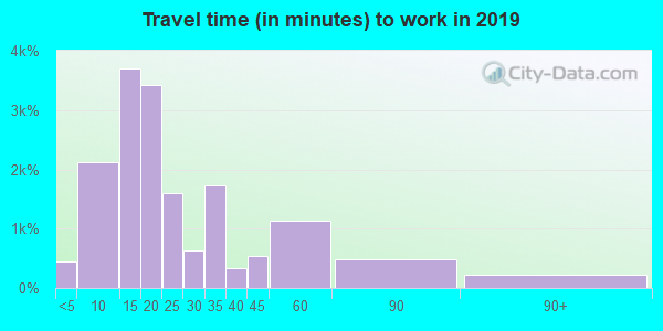 96793 zip code travel time to work (commute)