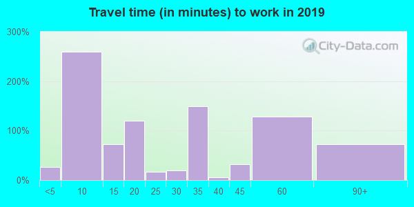 96796 zip code travel time to work (commute)