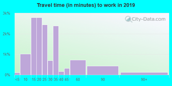 96813 zip code travel time to work (commute)