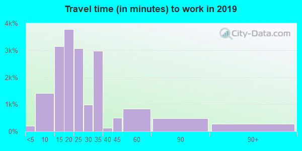 96826 zip code travel time to work (commute)