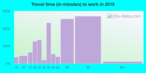 97019 zip code travel time to work (commute)