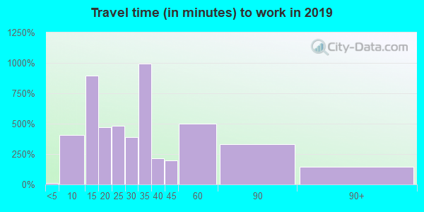 97024 zip code travel time to work (commute)