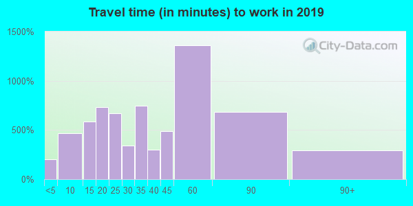 97038 zip code travel time to work (commute)