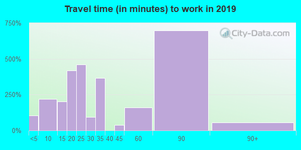 97048 zip code travel time to work (commute)