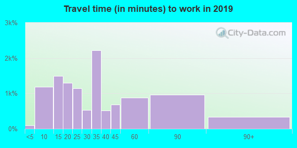 97060 zip code travel time to work (commute)