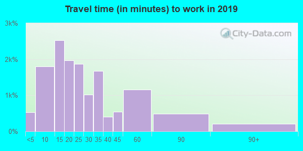 97062 zip code travel time to work (commute)