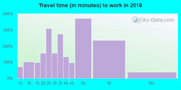 97119 zip code travel time to work (commute)