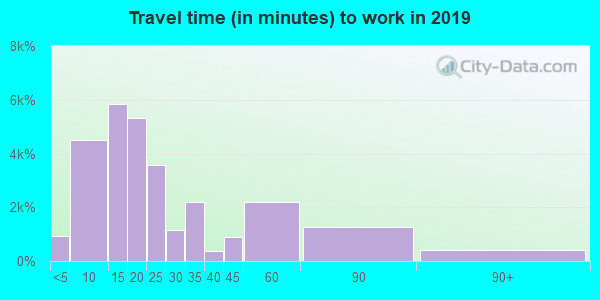 97124 zip code travel time to work (commute)