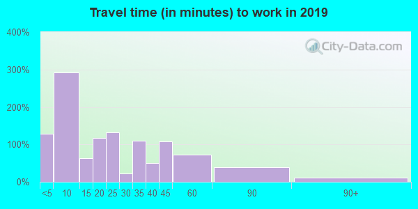 97131 zip code travel time to work (commute)