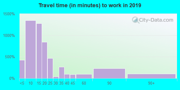 97141 zip code travel time to work (commute)