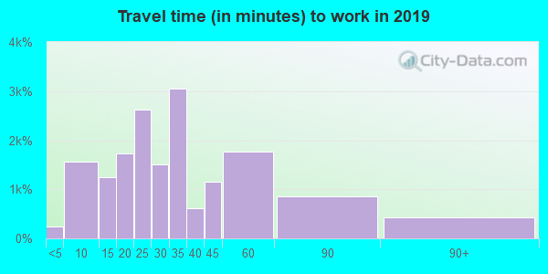 97203 zip code travel time to work (commute)