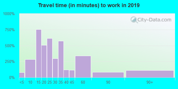 97205 zip code travel time to work (commute)