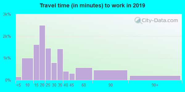 97209 zip code travel time to work (commute)
