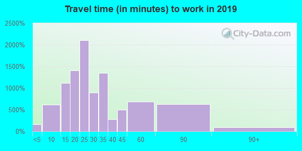97215 zip code travel time to work (commute)